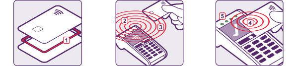 contactless card diagram