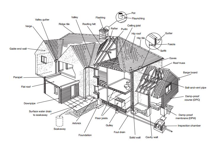 RICS house diagram