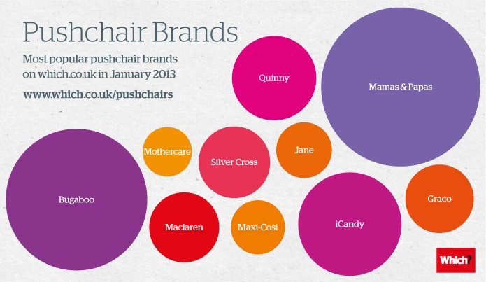 TOP-BRANDS-Pushchairs (2)