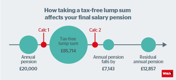 final salary lump sum