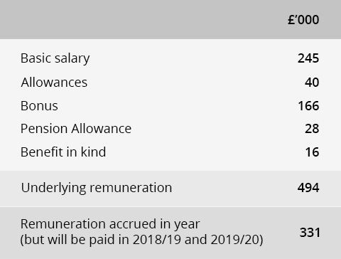 Remuneration table