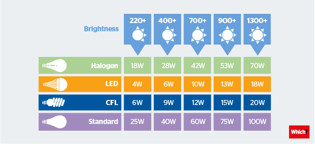 Five Tips For Choosing The Right Light Bulb on brightness of light bulb chart