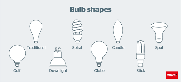 choosing lighting. 4 find the best shape choosing lighting